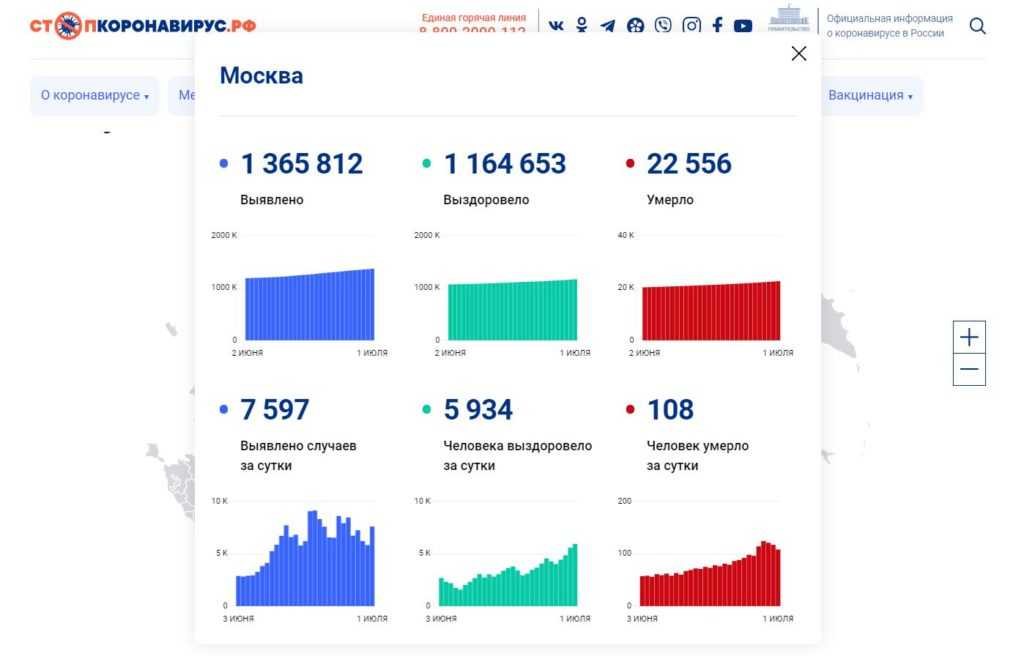 Стопкороновирус рф официальный сайт - Оперативные данные Москва